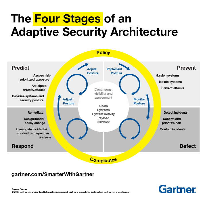Gartner Adaptive Security Model